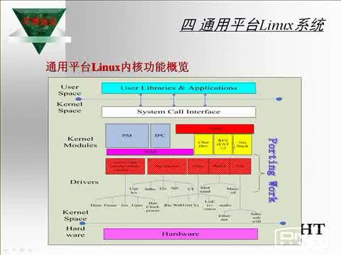 嵌入式Linux方案概览  下