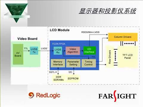 FPGA在视频处理领域的应用  上