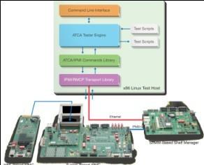 Actel子公司为xTCA产品实现兼容性和互用性