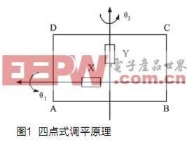 车载雷达机电式自动调平系统的方案