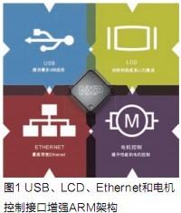 NXP32位MCU迎接技术挑战(上)