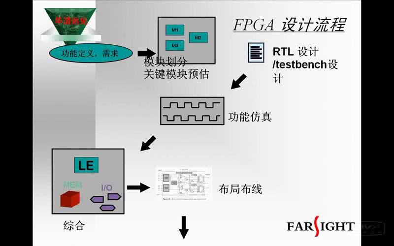 FPGA设计的良好设计方法及误区 中