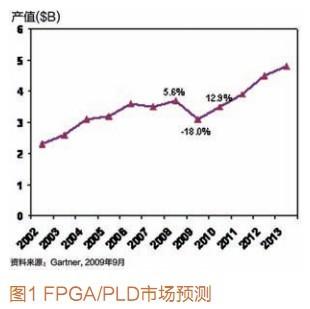 FPGA的技术市场特点