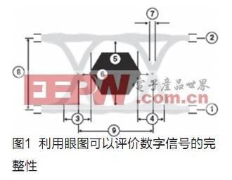 用于确保信号完整性的ESD保护器件新结构