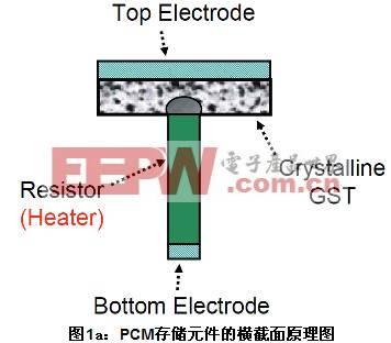 非易失性半导体存储器的相变机制
