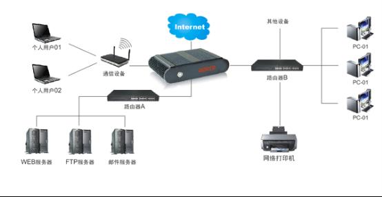 华北工控网络产品在入侵检测系统(IDS)中的应用