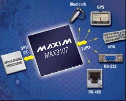 Maxim推出集成振荡器的微型SPI/I²C UART