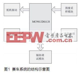 上海交通大学smartstar队技术报告(节选)