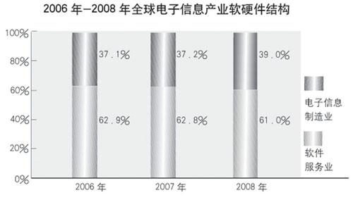 电子信息产业结构调整十年路