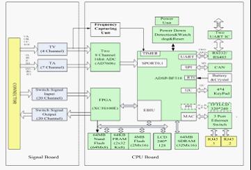 基于Blackfin处理器的继电保护完整解决方案解析