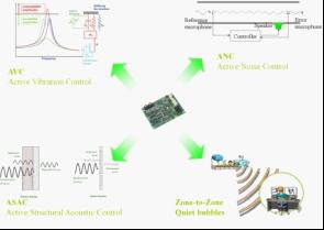 Silentium利用Blackfin将有源噪声消除技术推广到各种应用