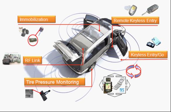 大联大三月主题研讨会系列之『采用ARM之PKE(Passive Keyless Entry)整合方案』