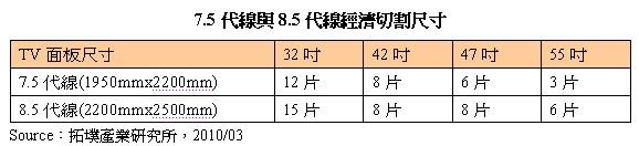 7.5代线与8.5代线经济切割尺寸