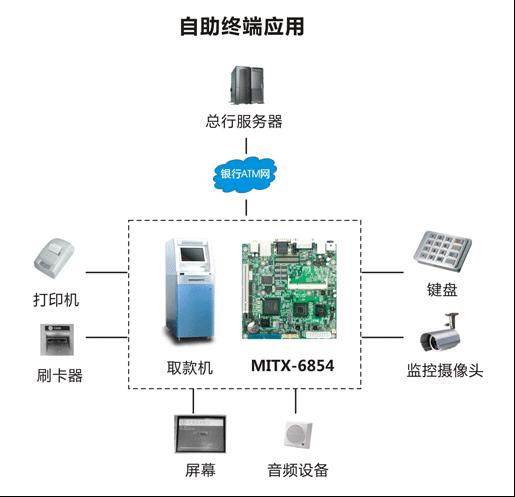 华北工控嵌入式工业主板在ATM行业的应用