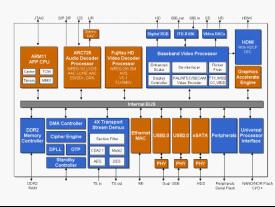 富士通推出高清晰度多标准视频解码器解决方案