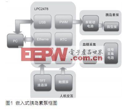 基于LPC2478的嵌入式智能胰岛素泵的设计