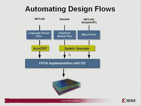利用 AccelDSP 和 System Generator for DSP™ 加快 FPGA 设计
