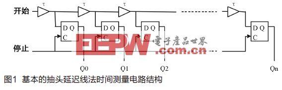 高精度时间测量电路与实现