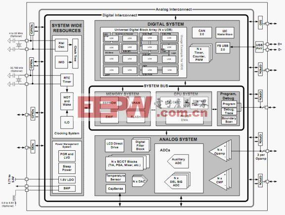 psoc 3 block diagram slots ddnss de \u2022 Rope Pulley Diagram psoc 3 psoc creator rh eepw com cn
