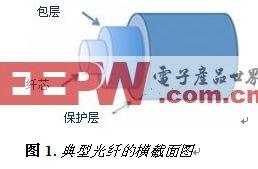 光学传感器优于电气传感器