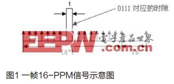 基于FPGA的PPM系统设计与实现