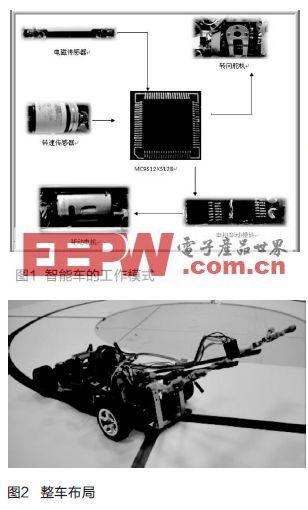 飞思卡尔电磁组传感器