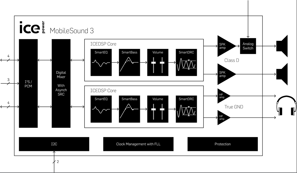 爱特梅尔与Bang&Olufsen ICEpower共同推出音频平台