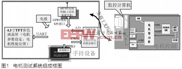 基于MXT8051單片機電機測試系統的研制
