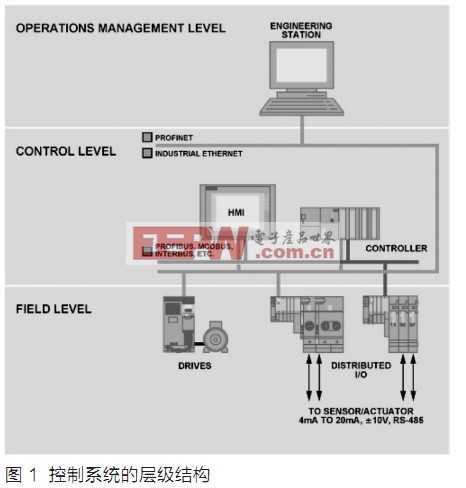 四通道16位DAC节省多通道PLC的空间、成本和功耗