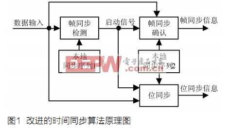 一种多体制通信时间同步算法及其FPGA实现