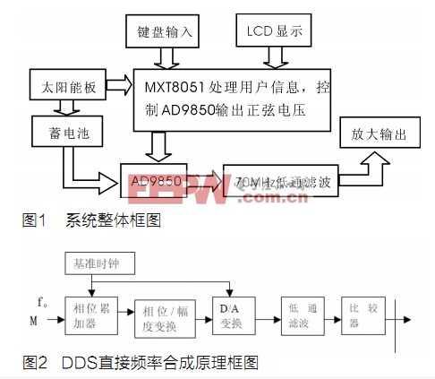 基于MXT8051的太陽能可調逆變電源