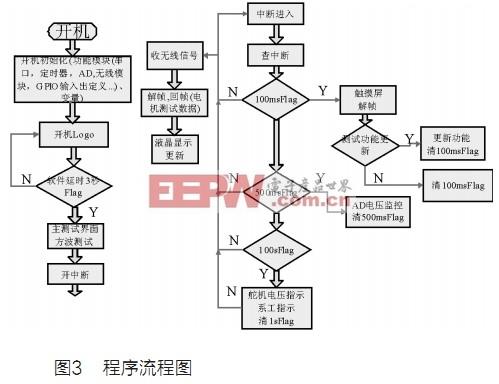 基于mxt8051单片机电机测试系统的研制