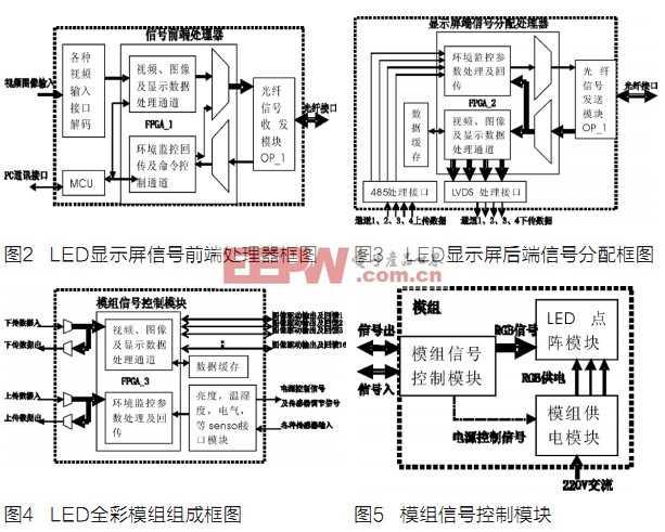 低系统全彩LED显示屏图纸设计设计渣坝拦功耗图片