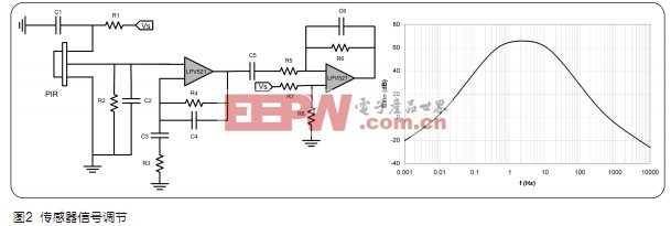 设计应用 > 家庭报警系统的抗电磁干扰传感器调节    为了监控温度