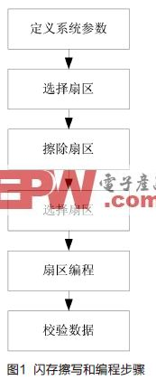 设计基于NXP LPC2000的次级启动加载程序用于代码升级