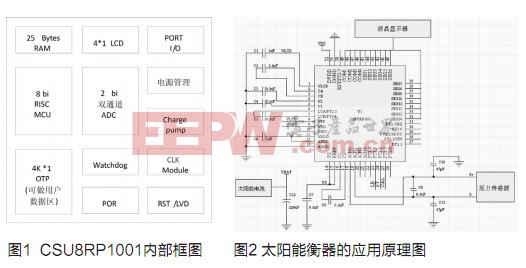 基于CSU8RP1001的太阳能衡器应用设计
