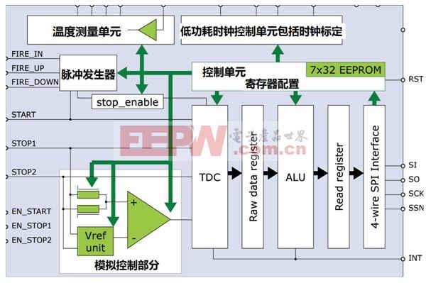 TDC-GP21完美适合超声波热量表的解决方案