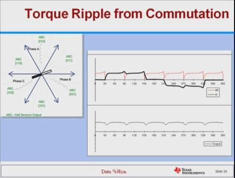 电机和电机控制的简介:永磁同步(PMS)电机