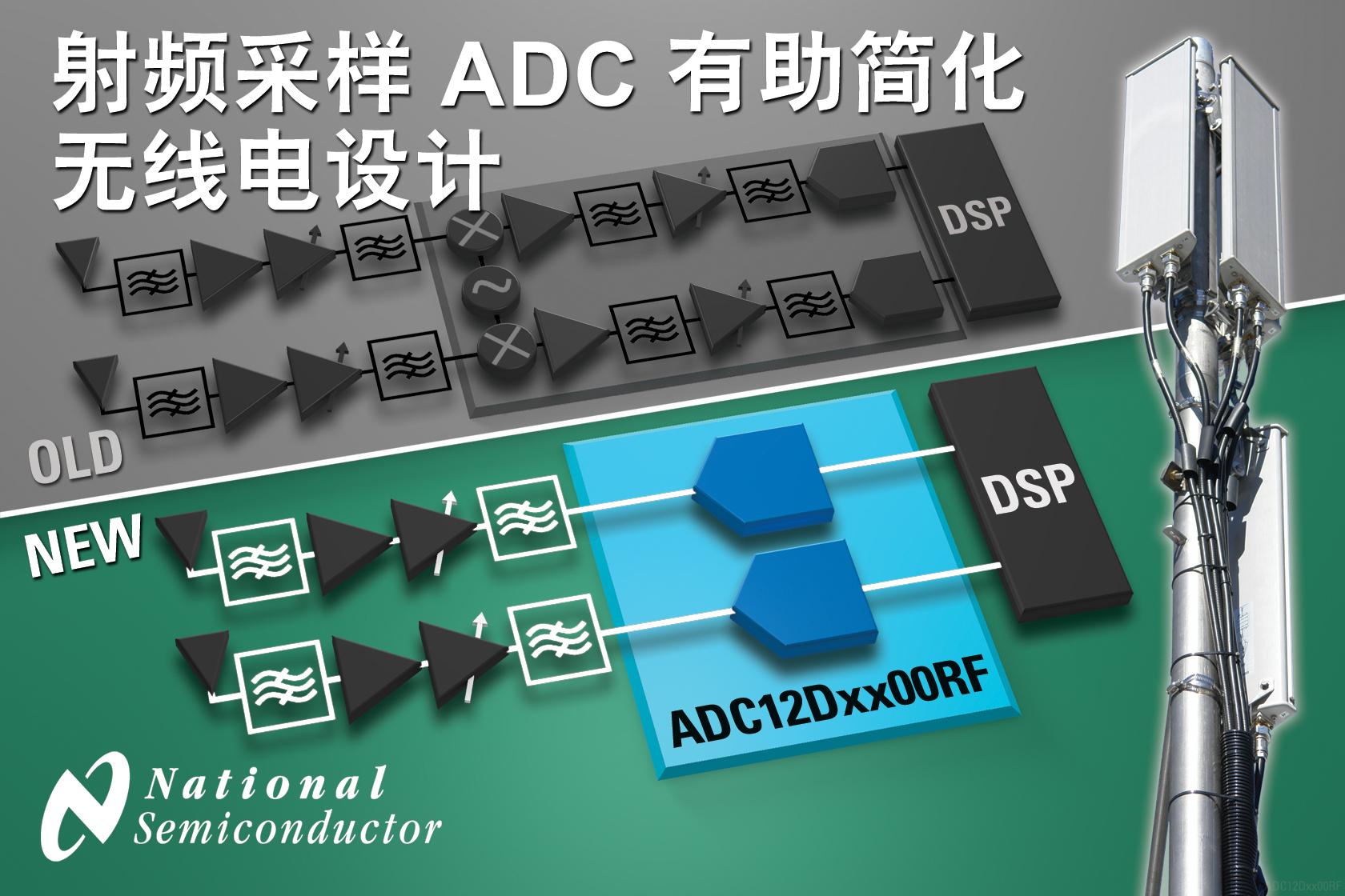 美国国家半导体公司突破性直接射频采样ADC彻底改变无线电架构