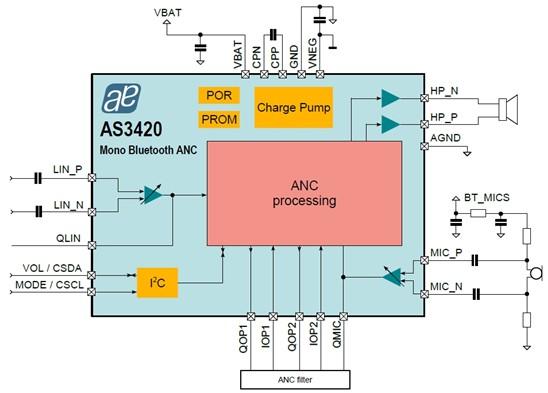 奥地利推出新款主动降噪芯片