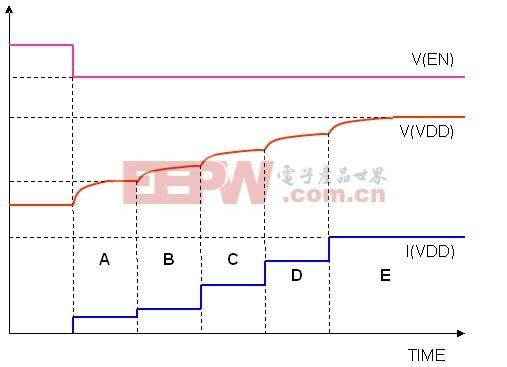 图3:ISL97702的软启动   结论   由于供应商提供的功能越来越多,且用户要求的电池使用时间越来越长,手持设备的电源已变得越来越重要。OLED显示器只是提出特殊的电源IC和新增功能要求的众多新技术之一。为满足这些需求,很多新型IC正在开发之中,ISL97702正是此类产品的代表之一。