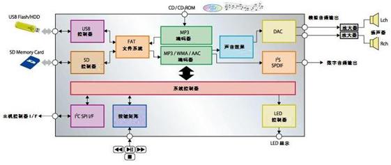 罗姆开发出单芯片USB音频解码器