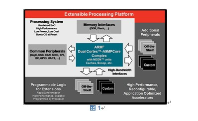 业界首款基于ARM处理器的可扩展式处理平台架构