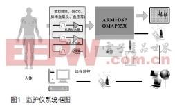 基于TI OMAP3平台的多参数监护仪