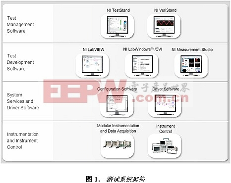 基于NI TestStand 和LabVIEW开发模块化的软件架构