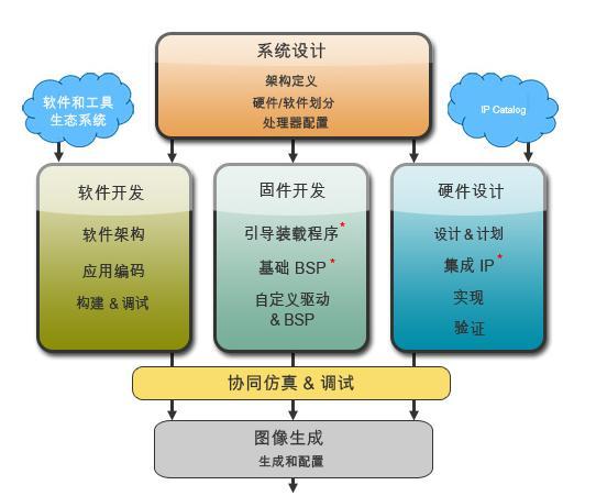 Zynq-7000 EPP 开发工具