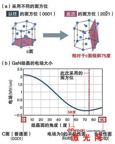 日本全球最高水平绿色半导体激光器