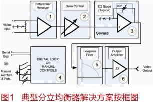 从头到尾了解混合信号单片高集成度系统(SOC)设计(2):定义概念