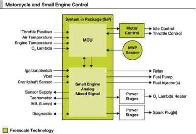 飞思卡尔推出面向小型引擎电子控制单元的模拟IC