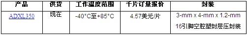ADI推出最高失调温度灵敏度的MEMS加速度计